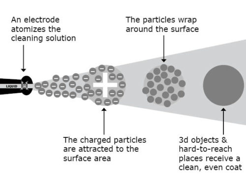 Electrostatic disinfectant spraying diagram